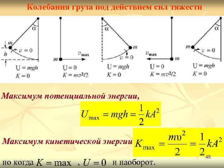 Колебания груза под действием сил тяжести Максимум потенциальной энергии, Максимум кинетической энергии но когда
