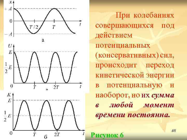 При колебаниях совершающихся под действием потенциальных (консервативных) сил, происходит переход кинетической энергии в потенциальную