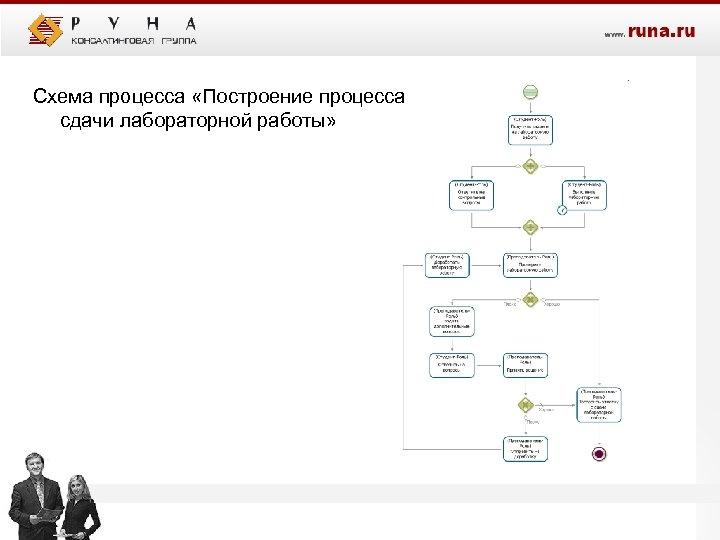 Схема процесса «Построение процесса сдачи лабораторной работы»