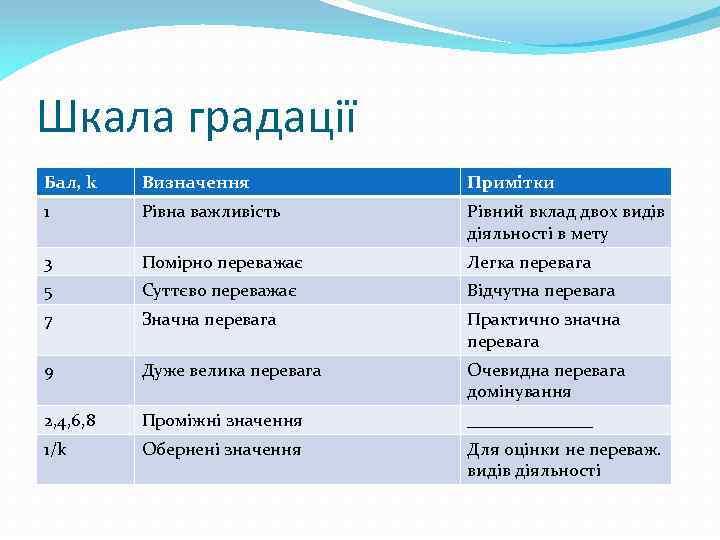 Шкала градації Бал, k Визначення Примітки 1 Рівна важливість Рівний вклад двох видів діяльності
