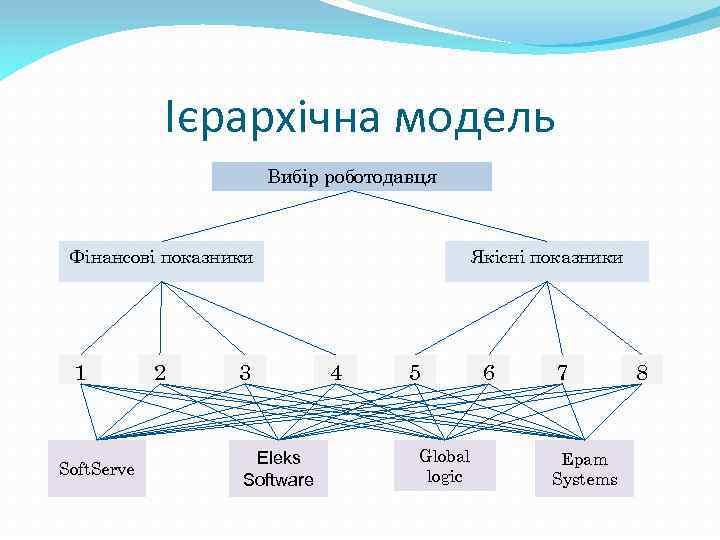 Ієрархічна модель Вибір роботодавця Фінансові показники 1 Soft. Serve 2 3 Eleks Software Якісні