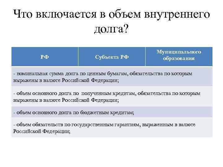 Что включается в объем внутреннего долга? РФ Субъекта РФ Муниципального образования - номинальная сумма