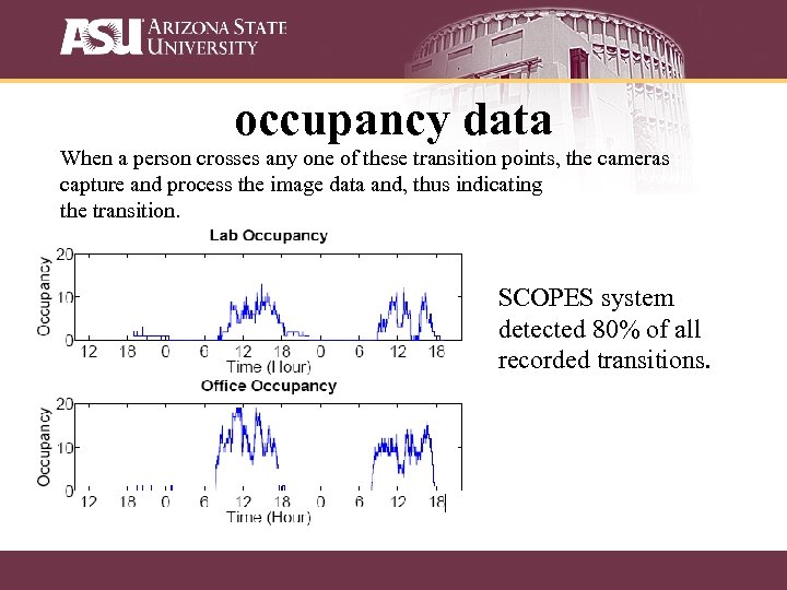 occupancy data When a person crosses any one of these transition points, the cameras