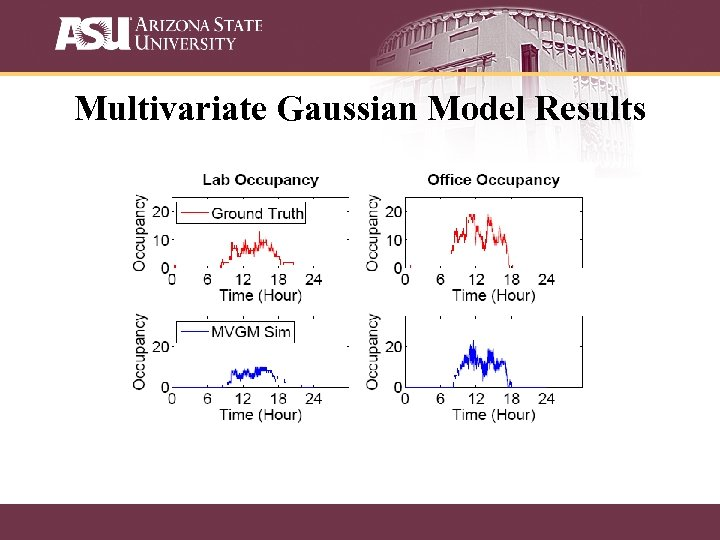 Multivariate Gaussian Model Results