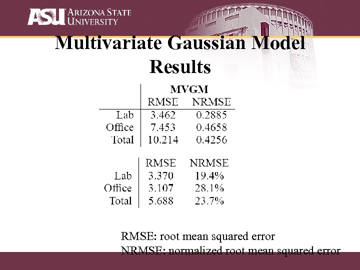 Multivariate Gaussian Model Results RMSE: root mean squared error NRMSE: normalized root mean squared