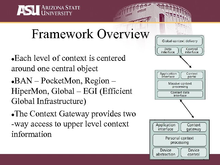 Framework Overview Each level of context is centered around one central object BAN –