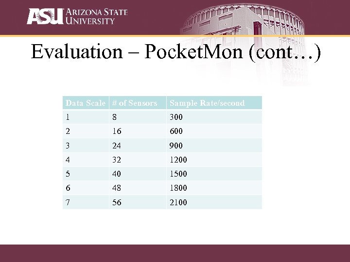 Evaluation – Pocket. Mon (cont…) Data Scale # of Sensors Sample Rate/second 1 8