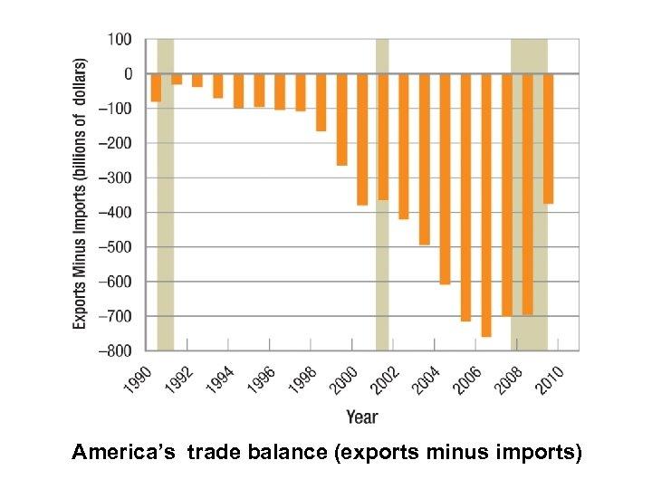 America's trade balance (exports minus imports)