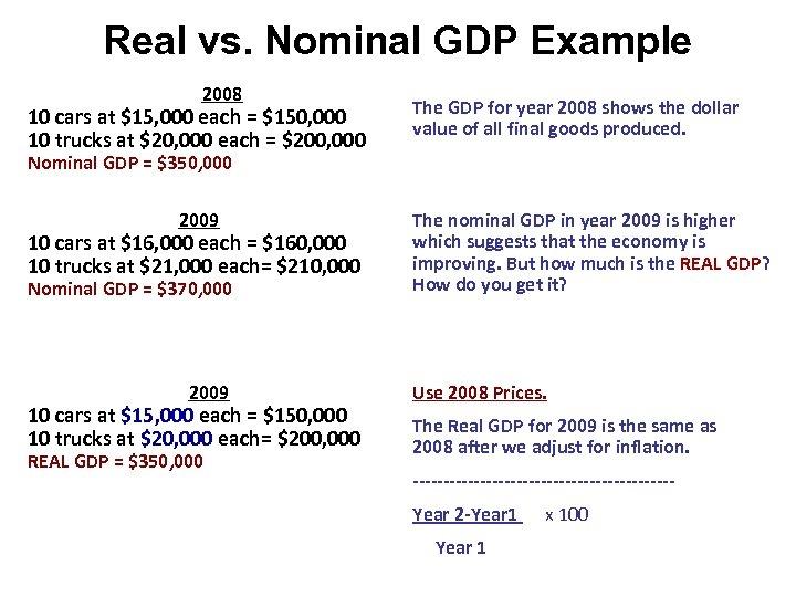 Real vs. Nominal GDP Example 2008 10 cars at $15, 000 each = $150,