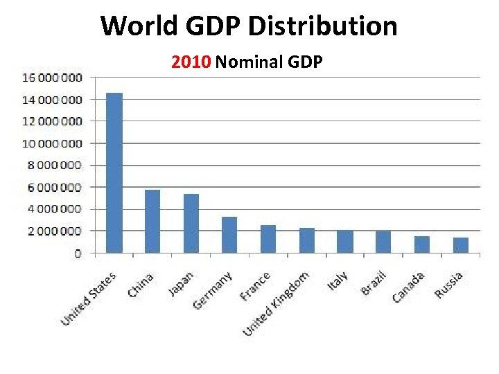World GDP Distribution 2010 Nominal GDP