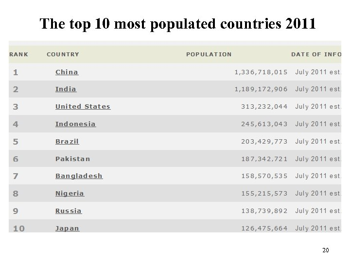 The top 10 most populated countries 2011 20