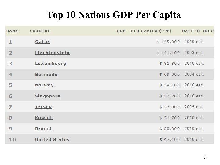 Top 10 Nations GDP Per Capita 21
