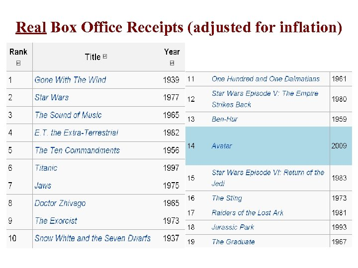 Real Box Office Receipts (adjusted for inflation)