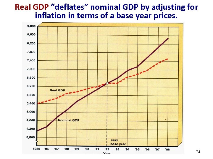 """Real GDP """"deflates"""" nominal GDP by adjusting for inflation in terms of a base"""