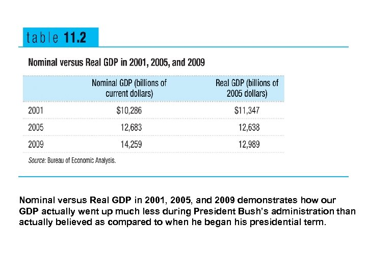 Nominal versus Real GDP in 2001, 2005, and 2009 demonstrates how our GDP actually