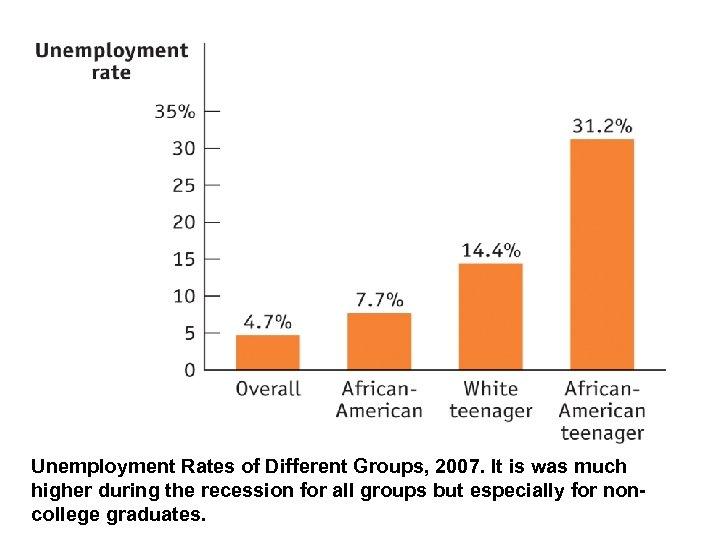 Unemployment Rates of Different Groups, 2007. It is was much higher during the recession