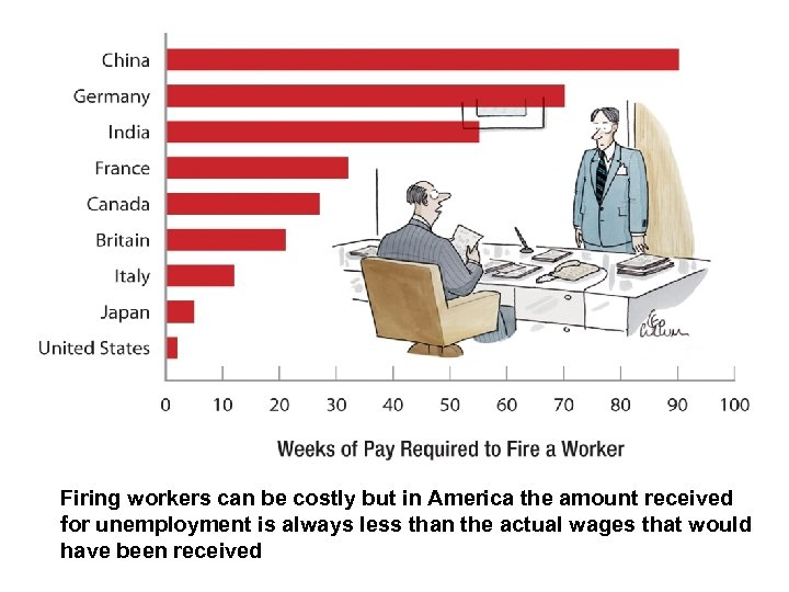 Firing workers can be costly but in America the amount received for unemployment is