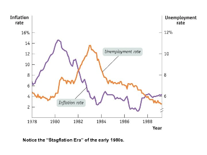 """Notice the """"Stagflation Era"""" of the early 1980 s."""