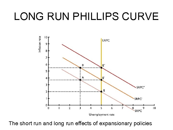 LONG RUN PHILLIPS CURVE The short run and long run effects of expansionary policies