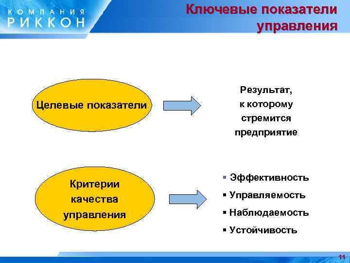 Ключевые показатели управления Целевые показатели Критерии качества управления Результат, к которому стремится предприятие §