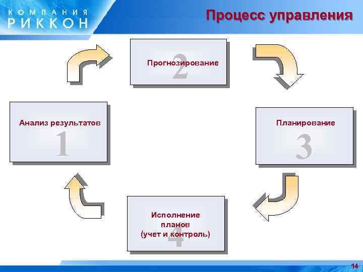 Процесс управления 2 Прогнозирование Анализ результатов Планирование 1 3 Исполнение планов (учет и контроль)