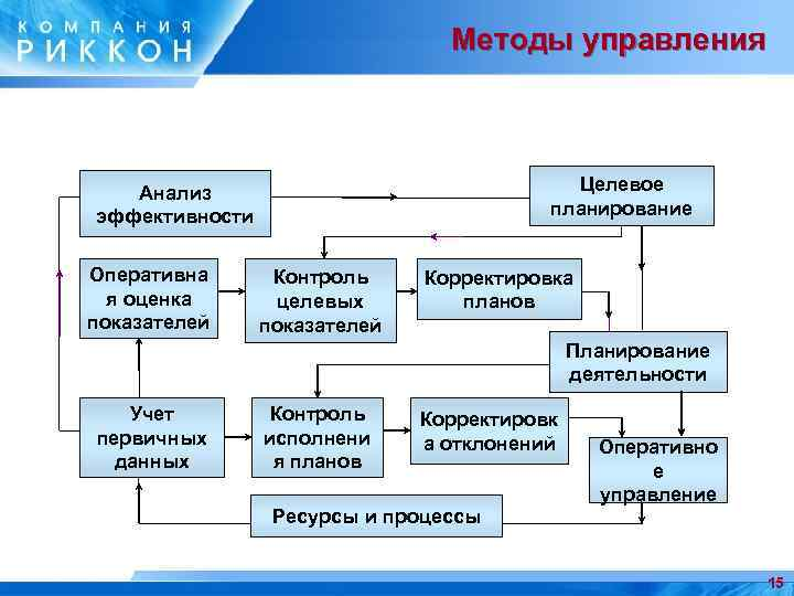 Методы управления Целевое планирование Анализ эффективности Оперативна я оценка показателей Контроль целевых показателей Корректировка