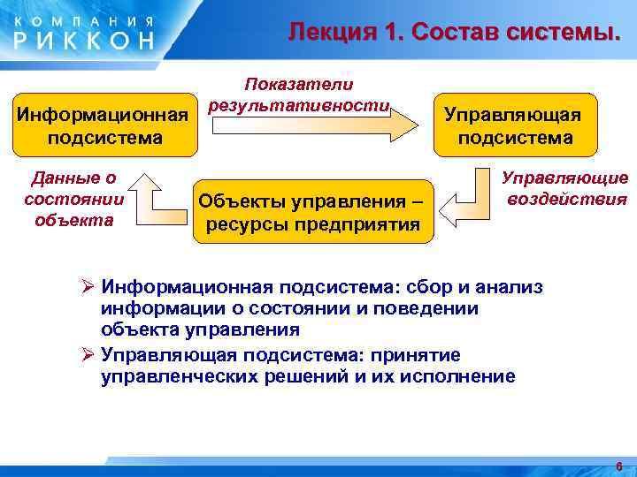 Лекция 1. Состав системы. Информационная подсистема Данные о состоянии объекта Показатели результативности Объекты управления