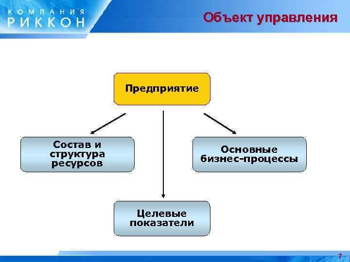 Объект управления Предприятие Состав и структура ресурсов Основные бизнес-процессы Целевые показатели 7