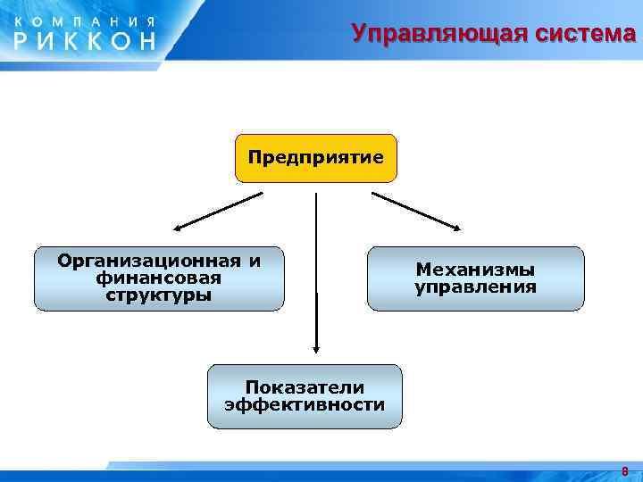 Управляющая система Предприятие Организационная и финансовая структуры Механизмы управления Показатели эффективности 8