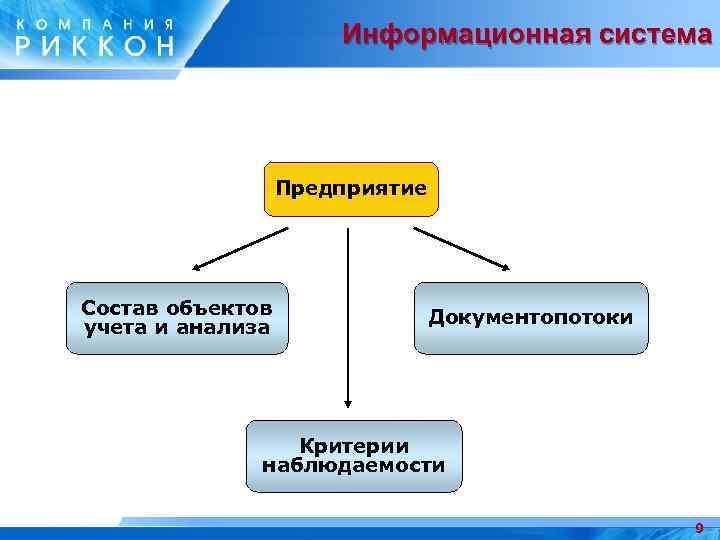 Информационная система Предприятие Состав объектов учета и анализа Документопотоки Критерии наблюдаемости 9