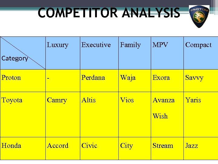 COMPETITOR ANALYSIS Luxury Executive Family MPV Compact Proton - Perdana Waja Exora Savvy Toyota