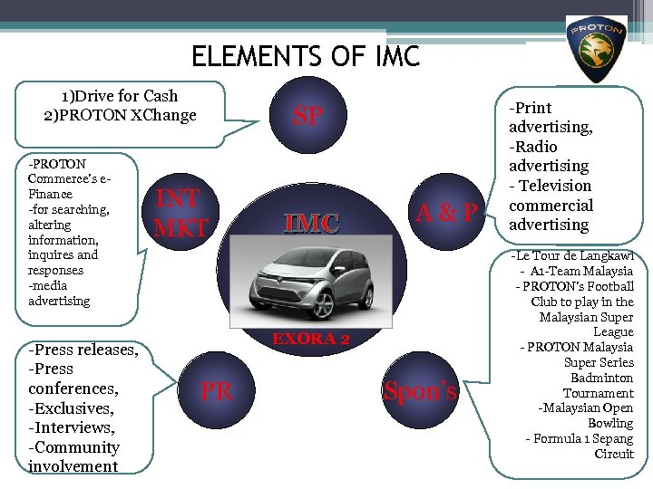 ELEMENTS OF IMC 1)Drive for Cash 2)PROTON XChange -PROTON Commerce's e. Finance -for searching,
