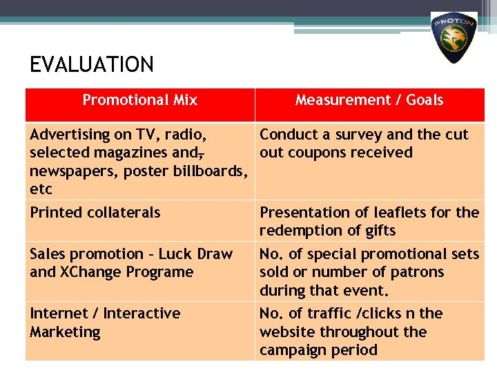 EVALUATION Promotional Mix Measurement / Goals Advertising on TV, radio, Conduct a survey and