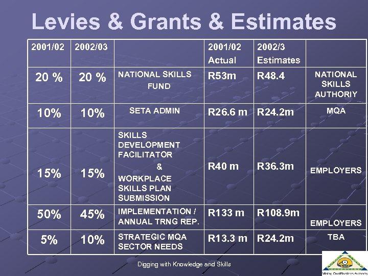 Levies & Grants & Estimates 2001/02 2002/03 2001/02 Actual 20 % NATIONAL SKILLS FUND