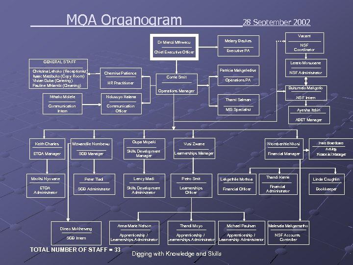 MQA Organogram 28 September 2002 Vacant Dr Menzi Mthwecu Melany Beukes Chief Executive Officer