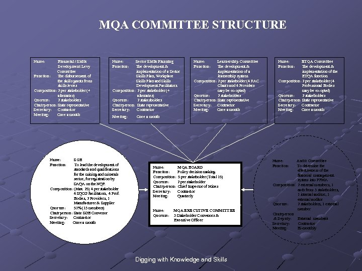 MQA COMMITTEE STRUCTURE Name: Financial / Skills Development Levy Committee Function: The disbursement of