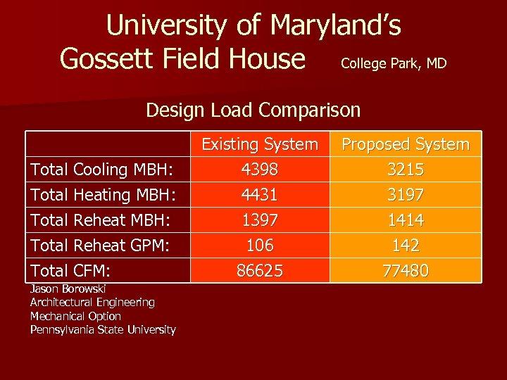 University of Maryland's Gossett Field House College Park, MD Design Load Comparison Total Cooling
