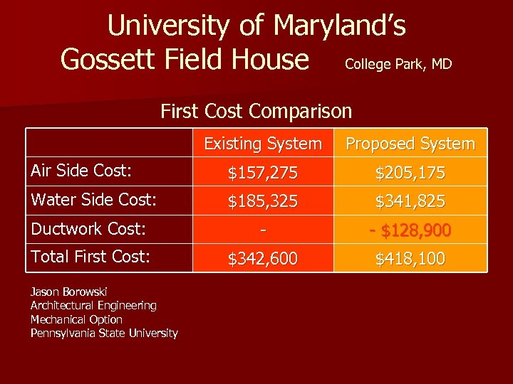 University of Maryland's Gossett Field House College Park, MD First Comparison Existing System Proposed