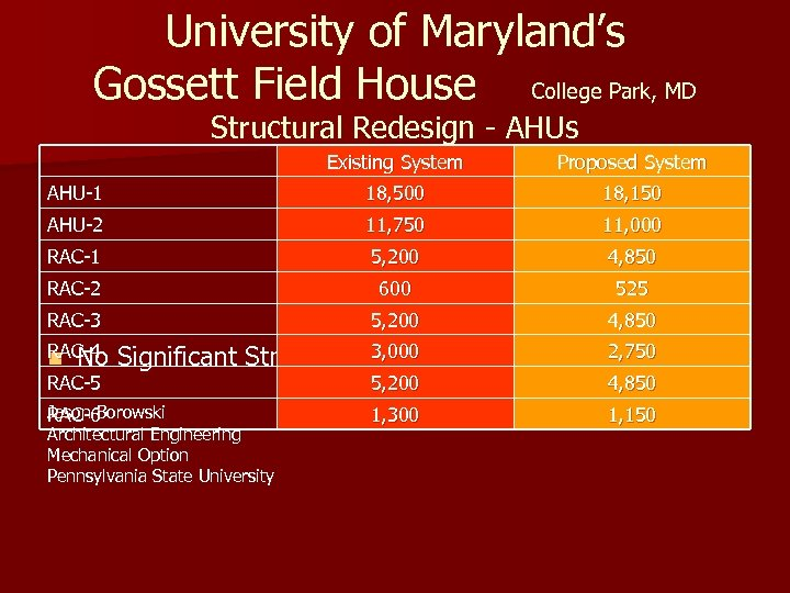 University of Maryland's Gossett Field House College Park, MD Structural Redesign - AHUs Existing