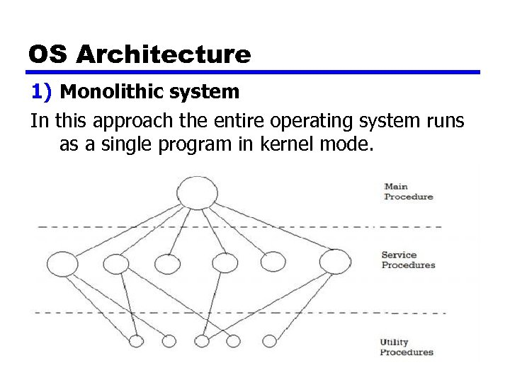OS Architecture 1) Monolithic system In this approach the entire operating system runs as