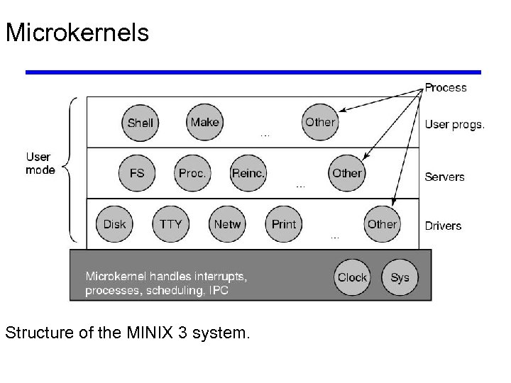 Microkernels Structure of the MINIX 3 system.