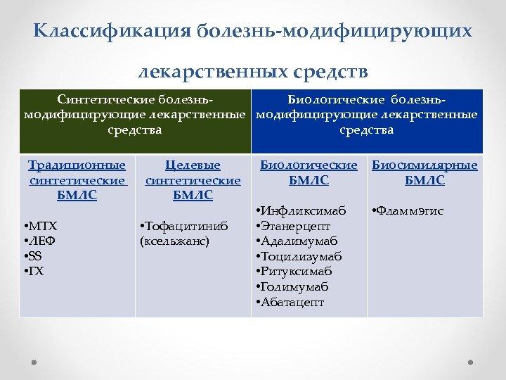 Классификация болезнь-модифицирующих лекарственных средств Синтетические болезнь. Биологические болезньмодифицирующие лекарственные средства Традиционные синтетические БМЛС •
