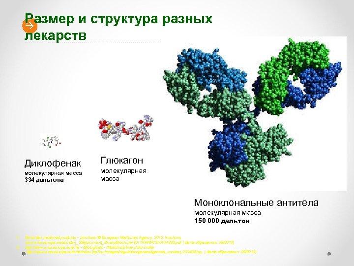 Размер и структура разных лекарств Диклофенак молекулярная масса 334 дальтона Глюкагон молекулярная масса 3500