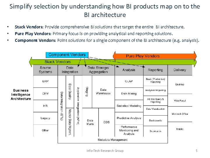 Simplify selection by understanding how BI products map on to the BI architecture •