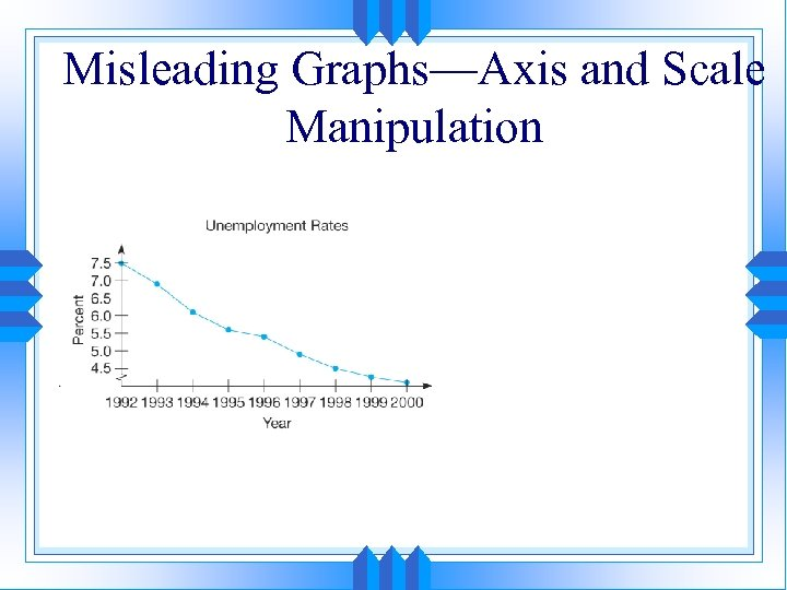 Misleading Graphs—Axis and Scale Manipulation