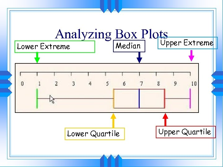 Analyzing Box Plots Lower Extreme Median Lower Quartile Upper Extreme Upper Quartile
