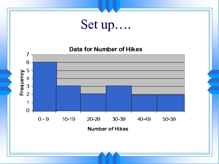 Set up…. Data for Number of Hikes 7 Frequency 6 5 4 3 2
