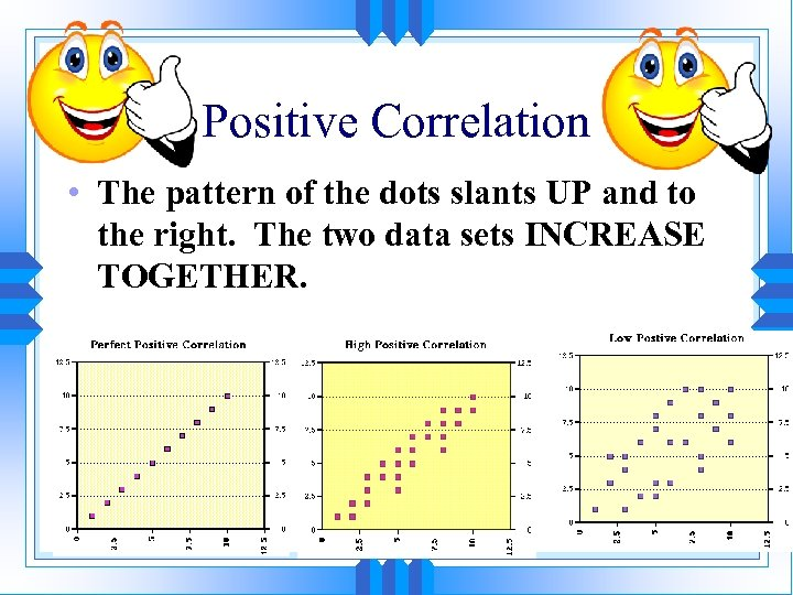 Positive Correlation • The pattern of the dots slants UP and to the right.