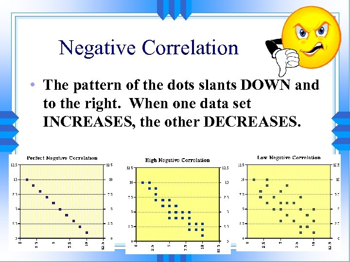 Negative Correlation • The pattern of the dots slants DOWN and to the right.