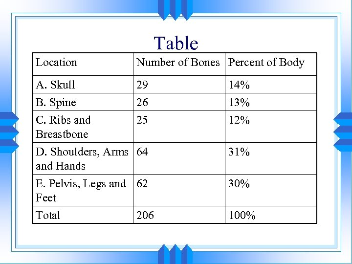 Table Location Number of Bones Percent of Body A. Skull B. Spine C. Ribs